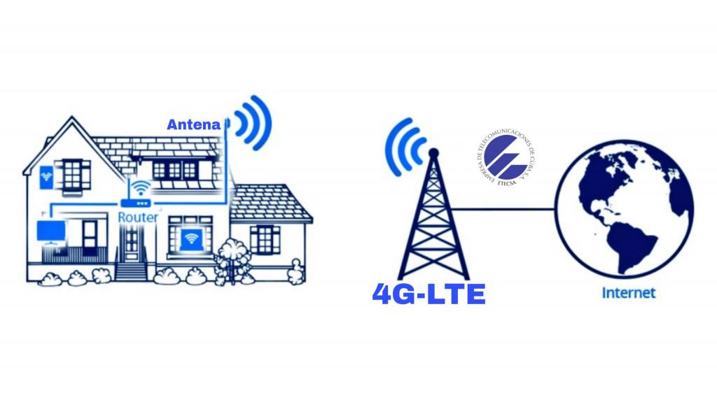 Routers 4G-LTE ETECSA